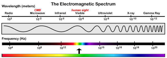 The electromagnetic spectrum 8th grade fcat standard 2015 the em spectrum ccuart Images